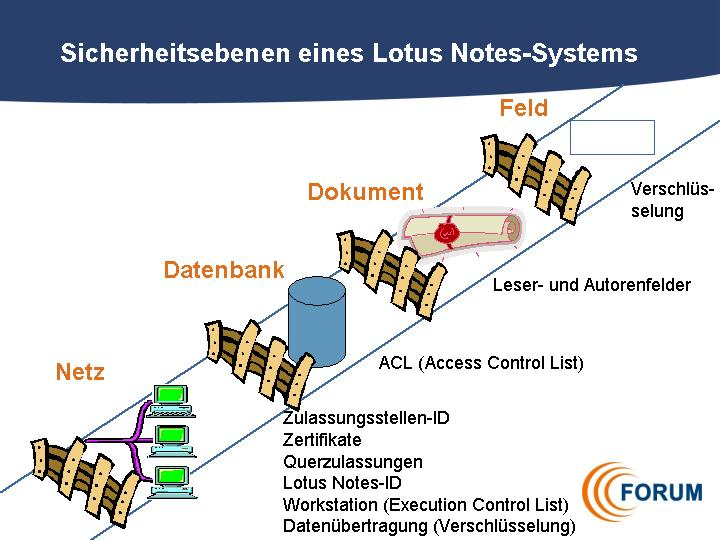 hierarchie_notes_system